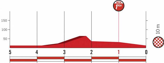 Vuelta a España 2018 (Etapa 1) Últimos Kilómetros