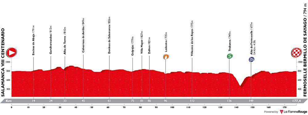 Vuelta a España 2018 - Etapa 10