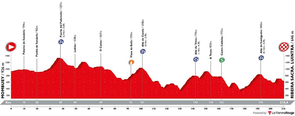 Vuelta a España 2018 - Etapa 11