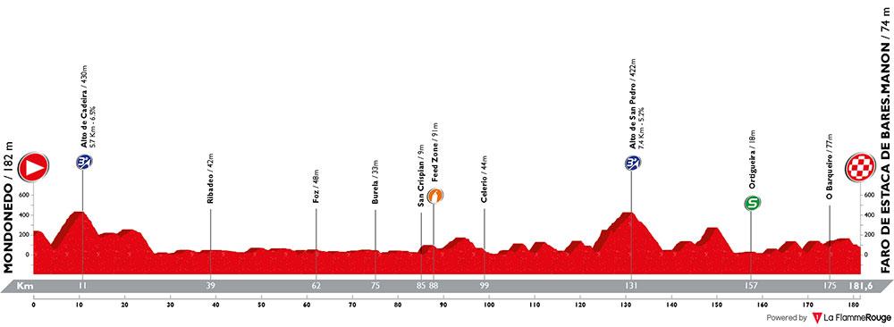 Vuelta a España 2018 - Etapa 12