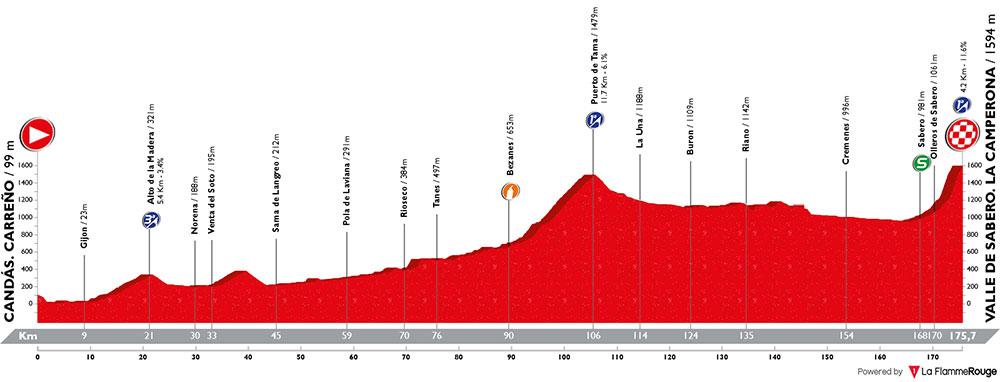 Vuelta a España 2018 - Etapa 13