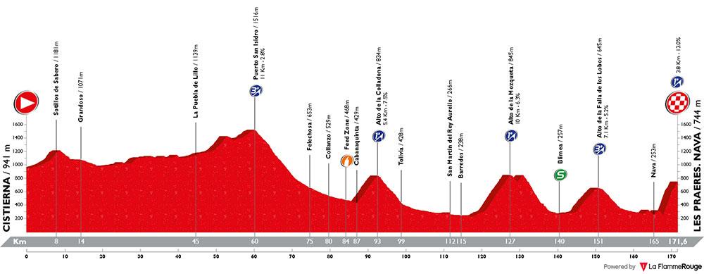 Vuelta a España 2018 - Etapa 14