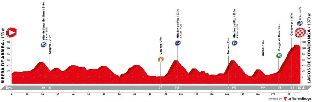 Vuelta a España 2018 - Etapa 15
