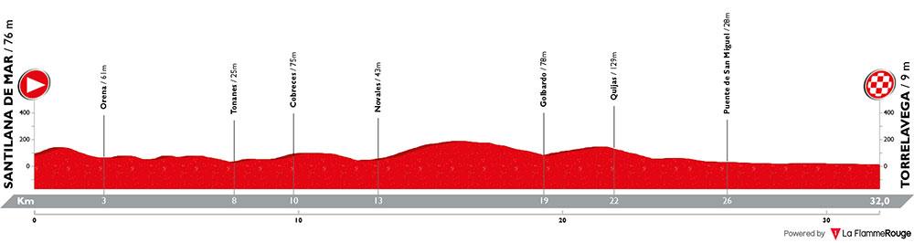 Vuelta a España 2018 - Etapa 16