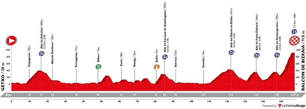 Vuelta a España 2018 - Etapa 17