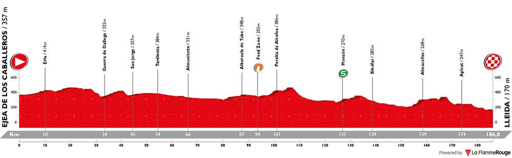 Vuelta a España 2018 - Etapa 18