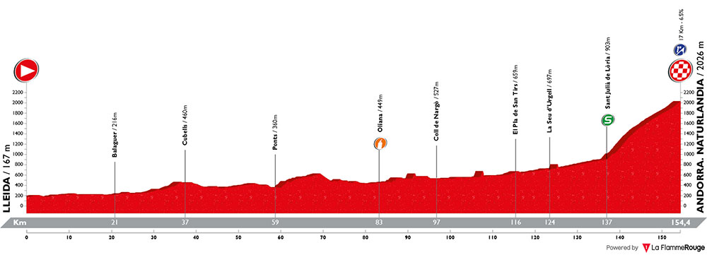 Vuelta a España 2018 - Etapa 19