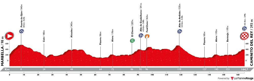 Vuelta a España 2018 - Etapa 2