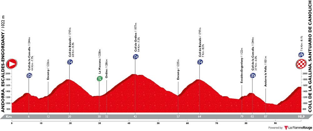 Vuelta a España 2018 - Etapa 20