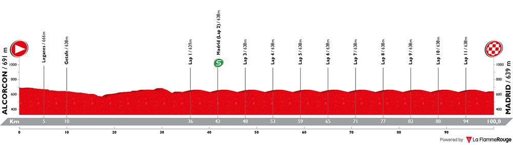 Vuelta a España 2018 - Etapa 21