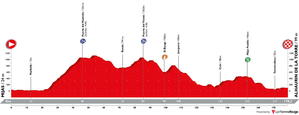 Vuelta a España 2018 - Etapa 3