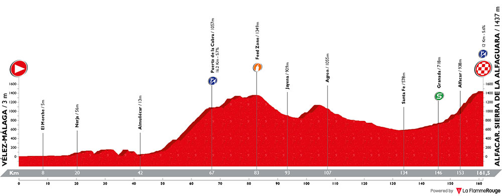 Vuelta a España 2018 - Etapa 4