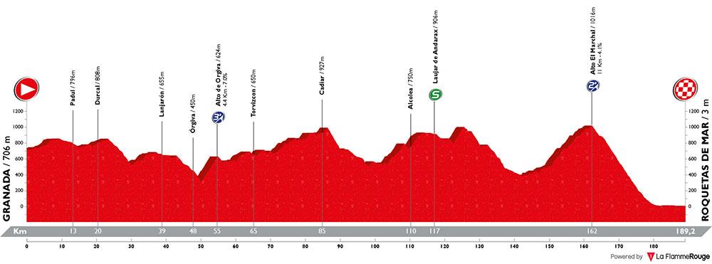 Vuelta a España 2018 - Etapa 5