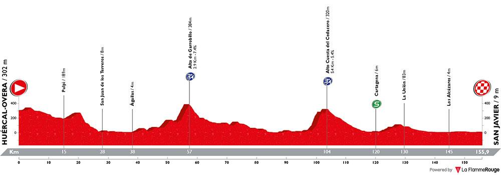 Vuelta a España 2018 - Etapa 6