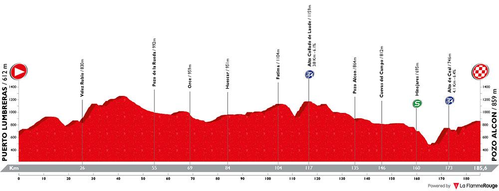 Vuelta a España 2018 - Etapa 7