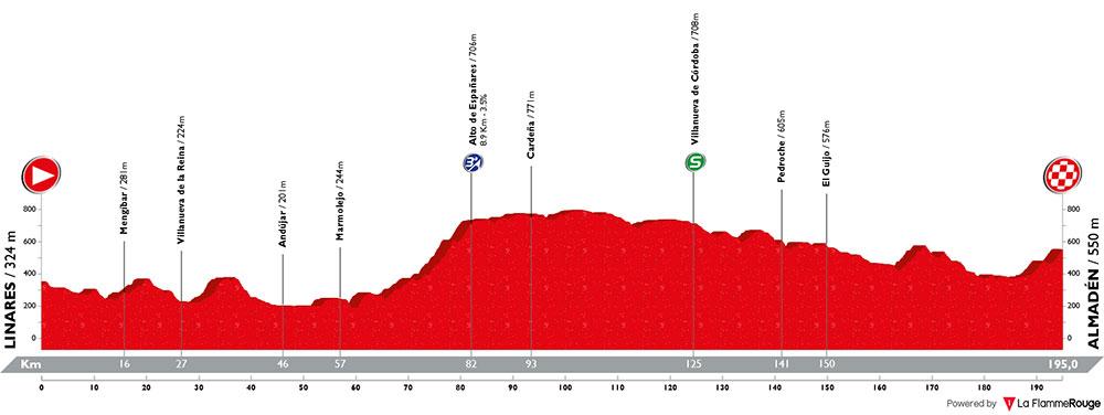 Vuelta a España 2018 - Etapa 8