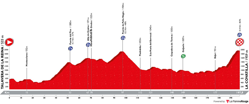 Vuelta a España 2018 - Etapa 9
