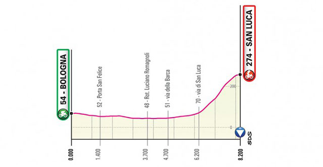 Giro de Italia 2019 - Etapa 1