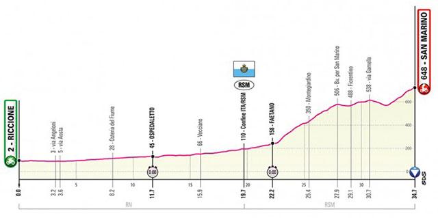 Giro de Italia 2019 - Etapa 9