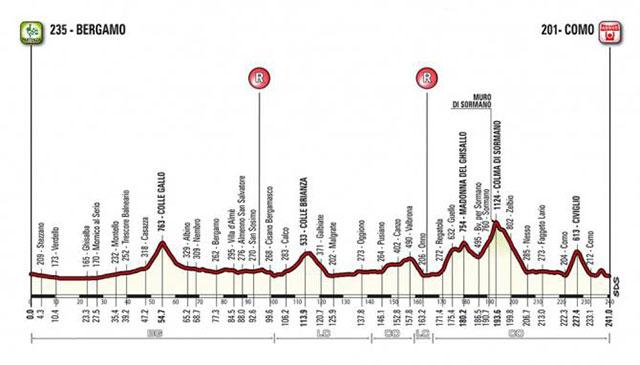Giro de Lombardía 2018 - Perfil