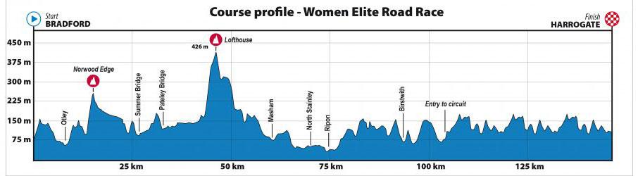 Mundial de Ciclismo 2019 - Carrera de Ruta Elite Femenino - Perfil