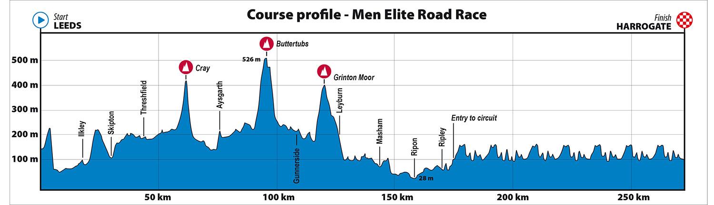 Mundial de Ciclismo 2019 - Carrera de Ruta Elite Masculino - Perfil