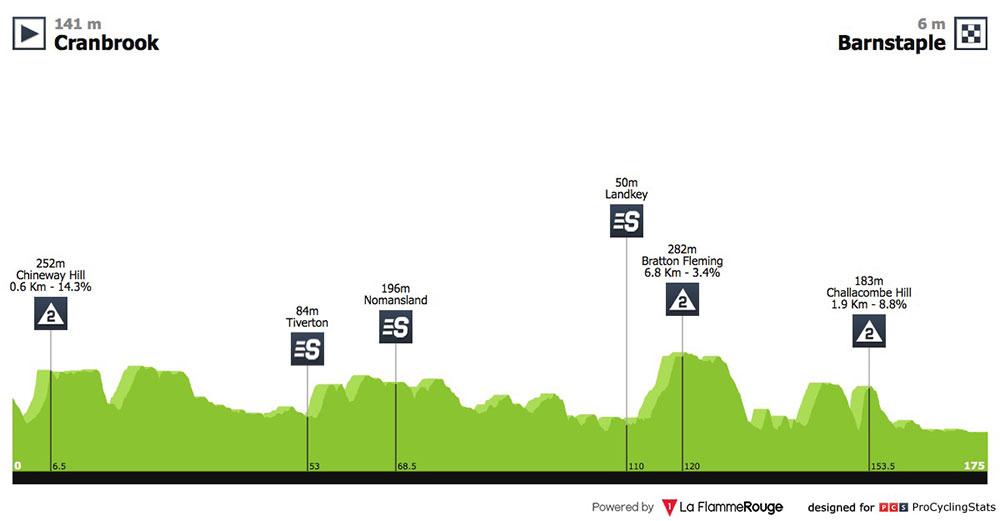 Tour de Gran Bretaña 2018 - Etapa 2
