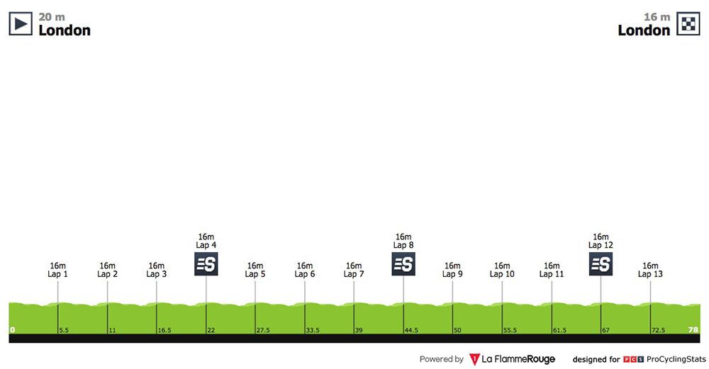 Tour de Gran Bretaña 2018 - Etapa 8