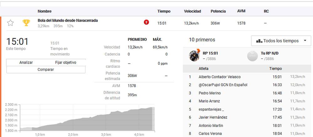 Alberto Contador - Bola del Mundos Strava