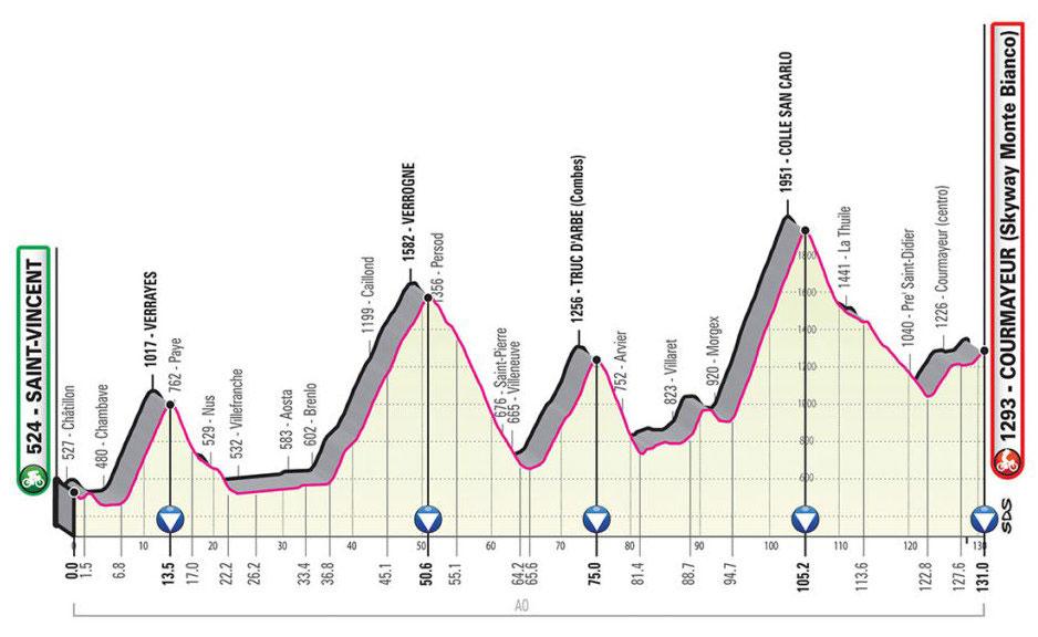 Giro de Italia 2019 - Etapa 14
