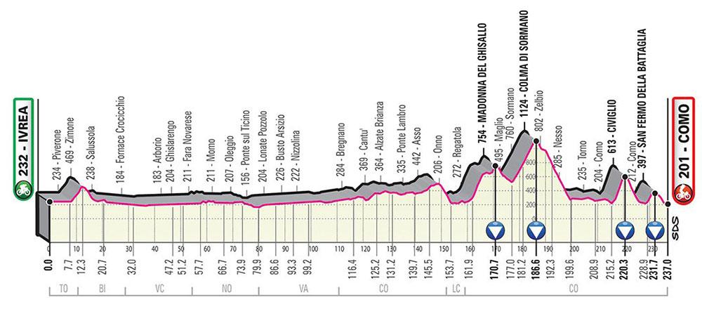 Giro de Italia 2019 - Etapa 15