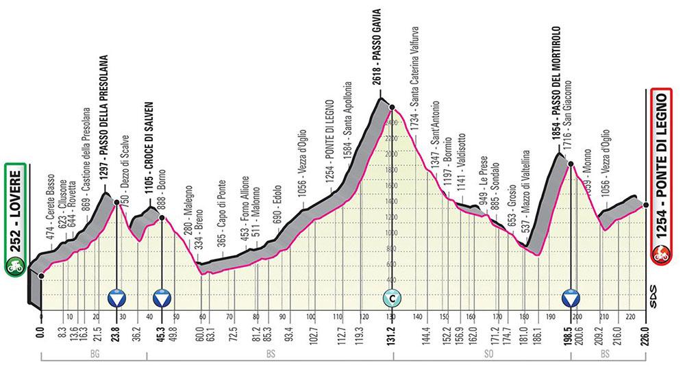 Giro de Italia 2019 - Etapa 16