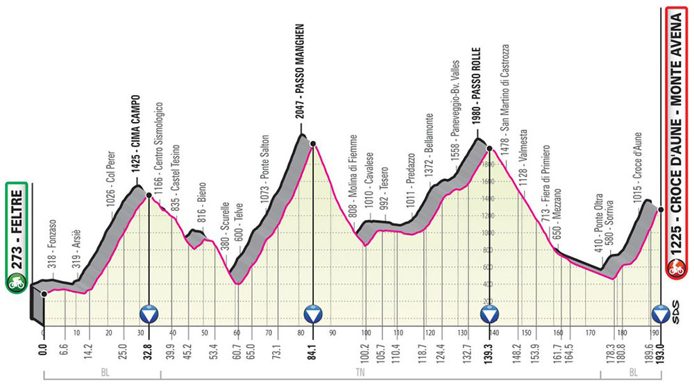 Giro de Italia 2019 - Etapa 20
