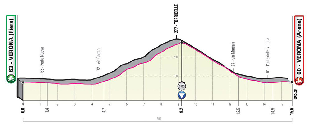 Giro de Italia 2019 - Etapa 21