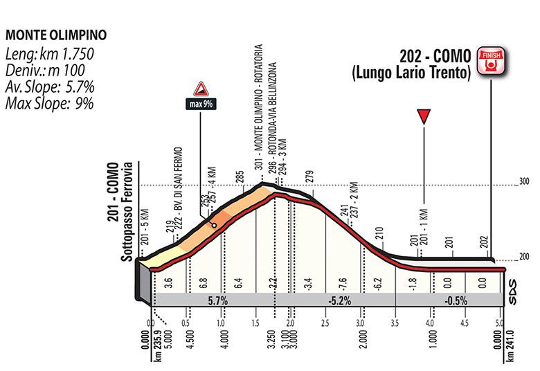 Giro de Lombardía 2018 - Perfiles