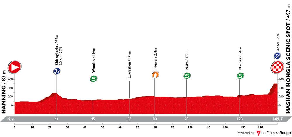 Tour de Guangxi 2018 - Etapa 4