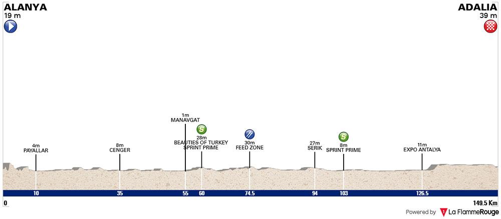 Tour de Turquía 2018 - Etapa 2