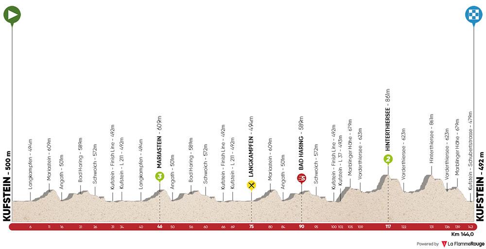 Tour de los Alpes 2019 - Etapa 1