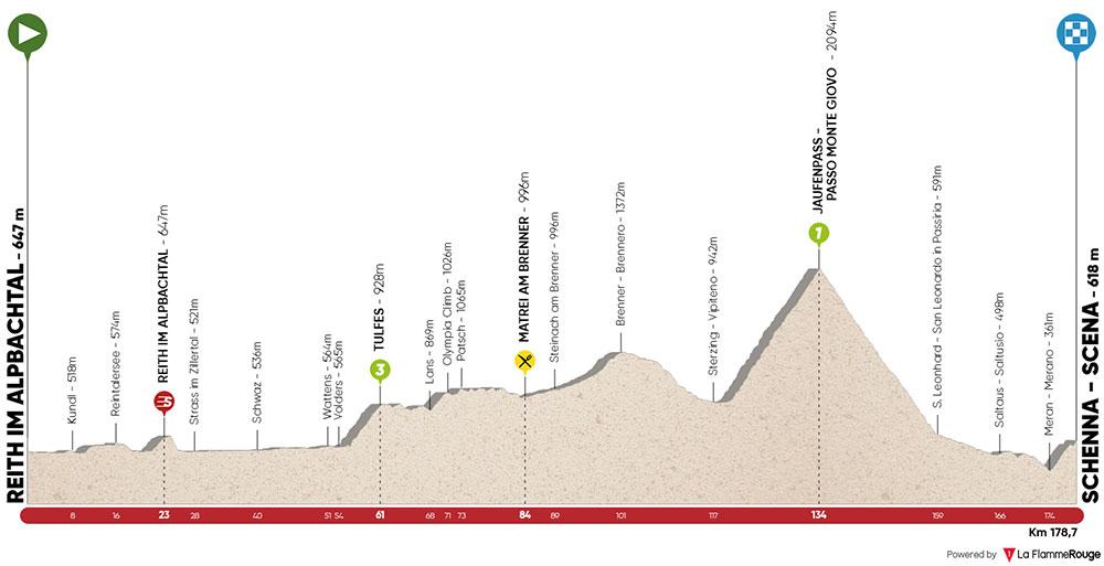 Tour de los Alpes 2019 - Etapa 2