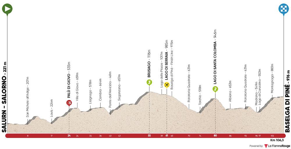 Tour de los Alpes 2019 - Etapa 3
