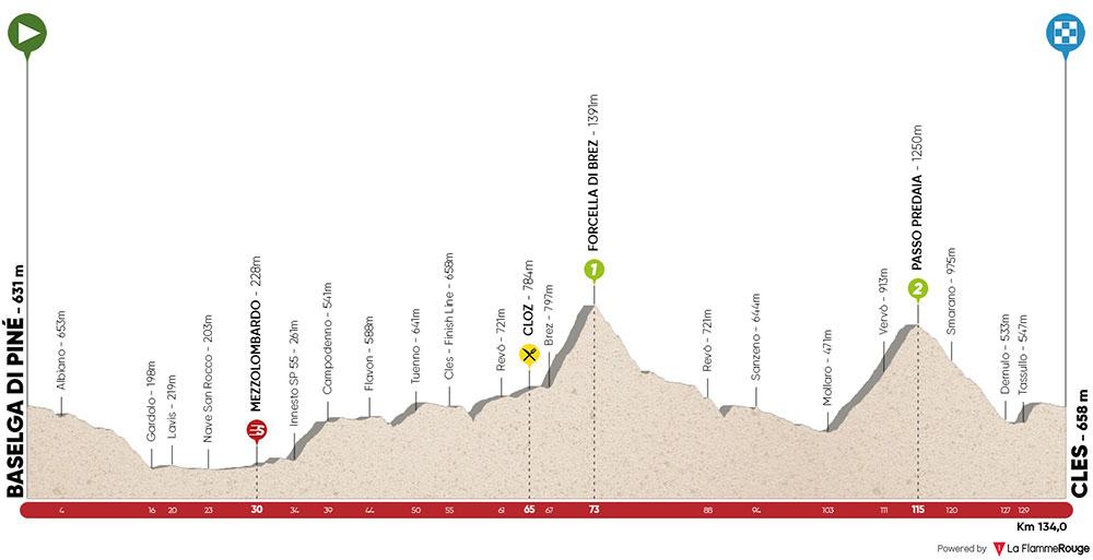 Tour de los Alpes 2019 - Etapa 4