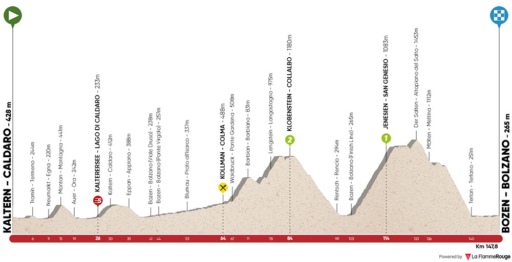 Tour de los Alpes 2019 - Etapa 5