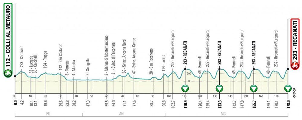 Tirreno-Adriático 2019 - Etapa 5