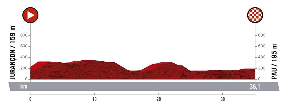 Vuelta a España 2019 - Etapa 10