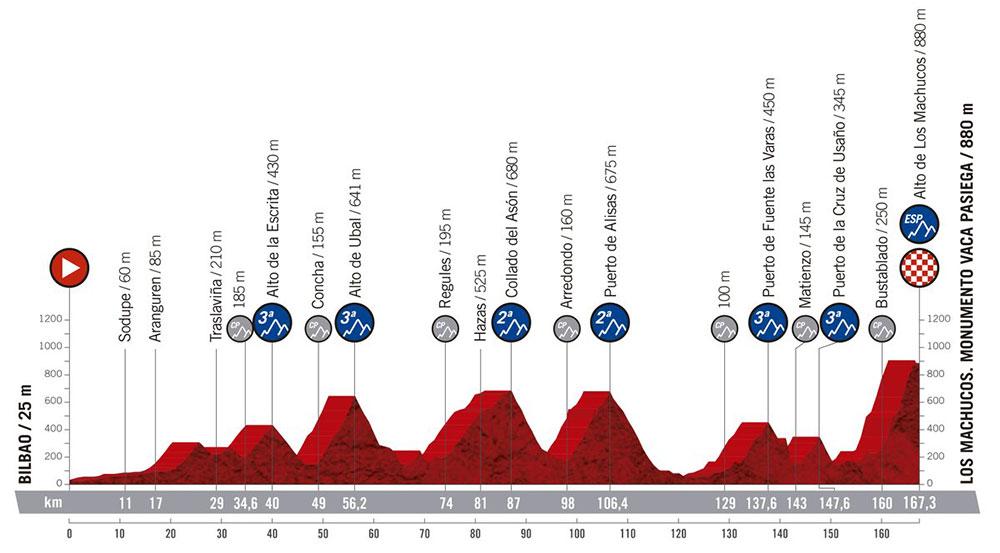 Vuelta a España 2019 - Etapa 13