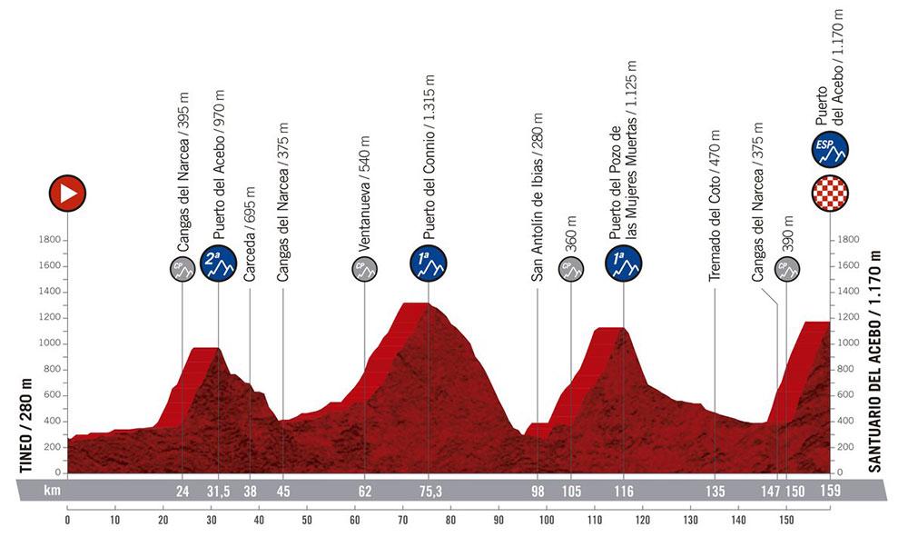 Vuelta a España 2019 - Etapa 15