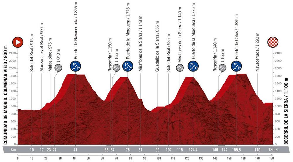 Vuelta a España 2019 - Etapa 18