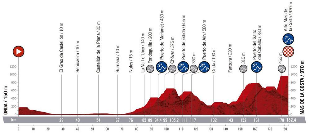 Vuelta a España 2019 - Etapa 7