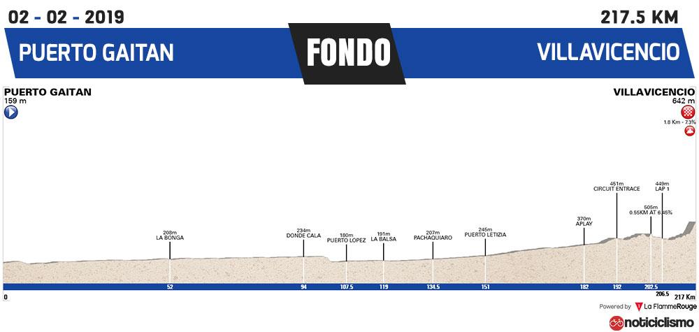 Campeonato Colombiano de ciclismo de Ruta 2019 - Fondo Hombres Sub 23