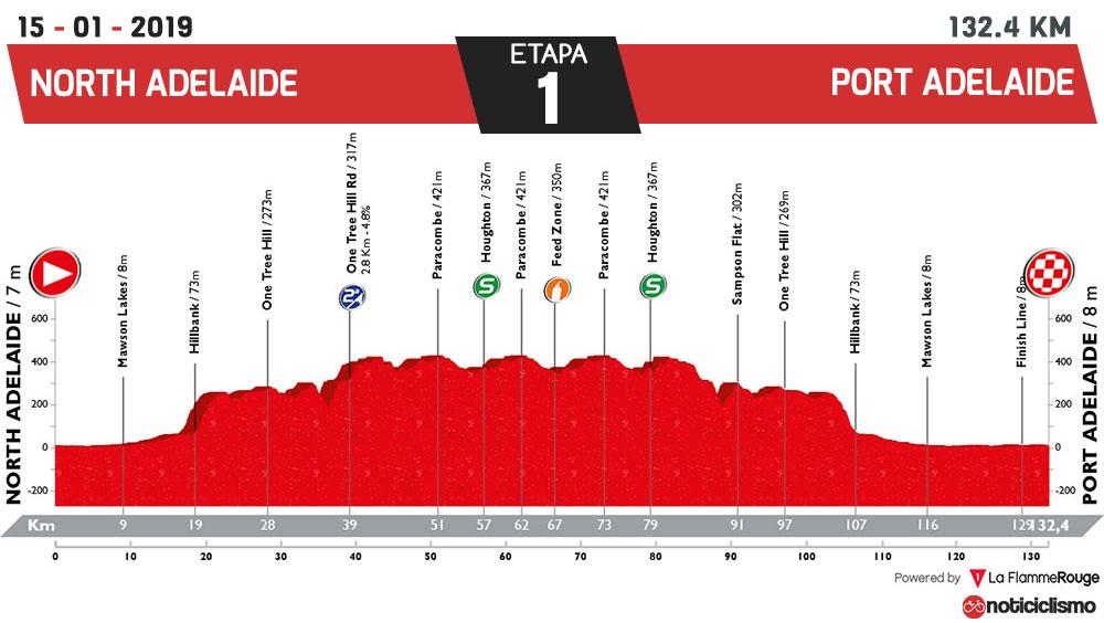 Tour Down Under 2019 - Etapa 1